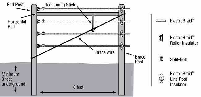 electrobraid horse fence system installation manual electrobraid brace wire diagram for end posts
